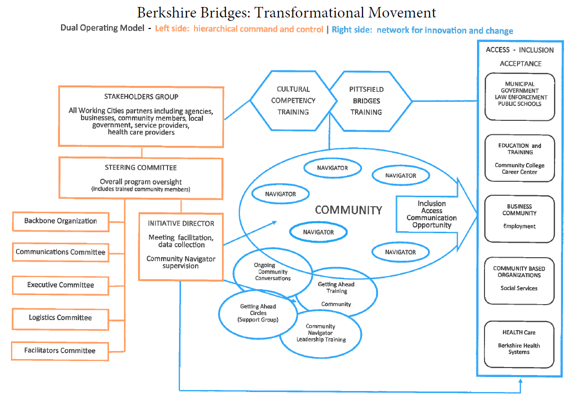 Berkshire Bridges Operating Model