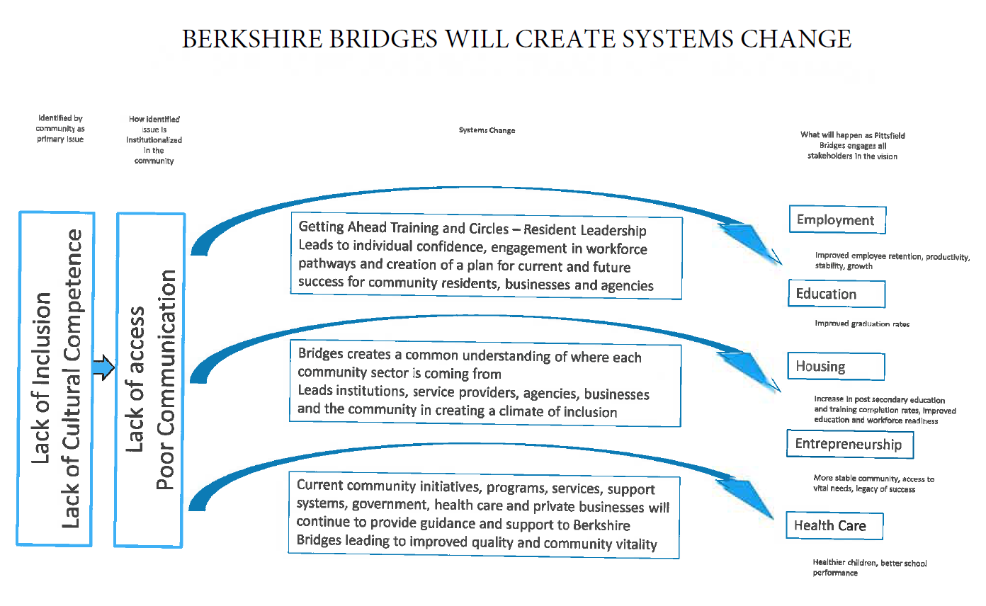Berkshire Bridges Systems Change